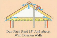 Pitched Roofing Part C Of The Building Regulations By