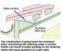 Below Minimum Rafter Pitch