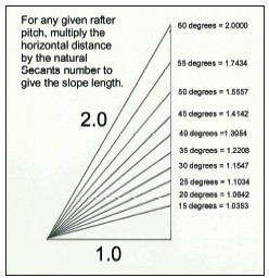 for any given rafter pitch multiply the horizontal distance by the natural secants number to - Roof Pitch Angle
